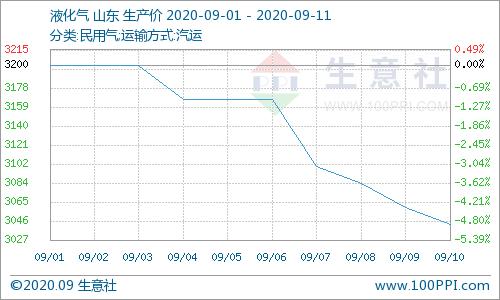生意社:丁酮行情弱势走跌 周跌5.41%(9.7-9.11)