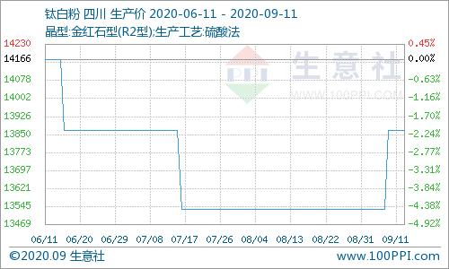 生意社:金九来袭 钛白粉生产商集体宣涨(9.4-9.11)