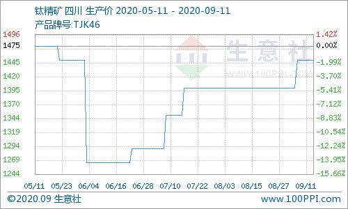 生意社:本周攀西地区钛精矿价格小幅上调(9.4-9.11)