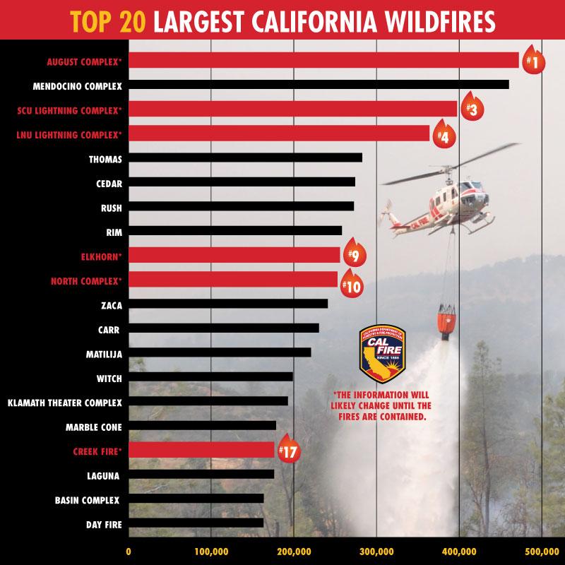 △加州最大野火Top 20