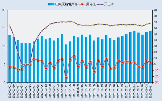 兰格无缝管周盘点:管厂陆续下调 市场弱稳运行