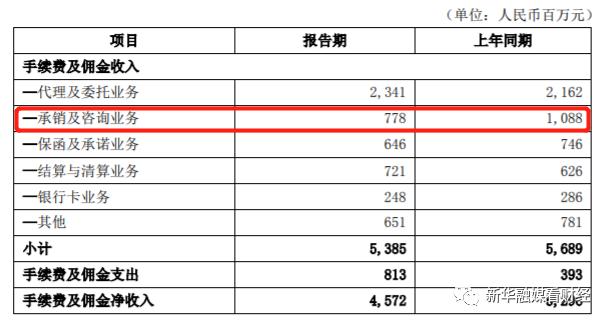 北京银行营收增速回落净利下滑 不良增幅居13家A股上市城商行首位
