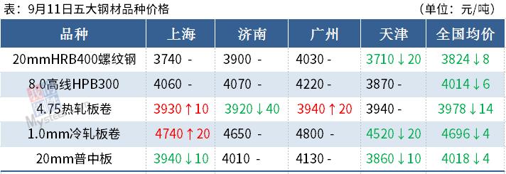 沙钢挺价,鞍钢冷轧涨300,钢价要止跌了吗?