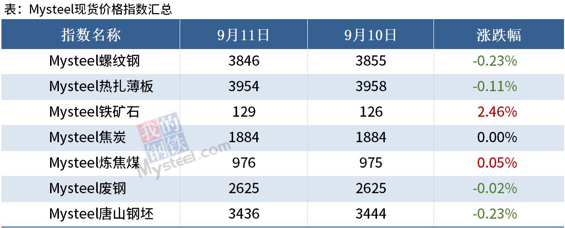 Mysteel晚餐:8月新增社融超3.5万亿,河北明确钢铁产能控制目标
