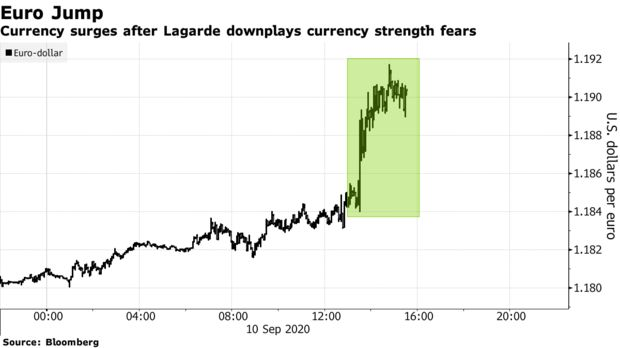 欧元兑美元升至一周高位 拉加德淡化汇率走强忧虑