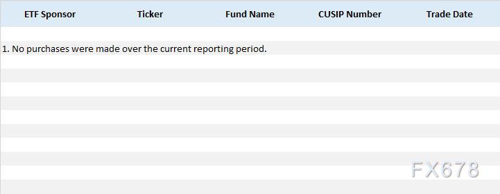 美联储8月ETF购买量为0!刻意避开科技巨头债券购买