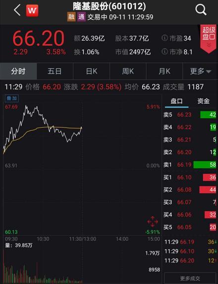 创业板低价股反弹来了:外资加仓A股20亿 安信证券称牛市未结束