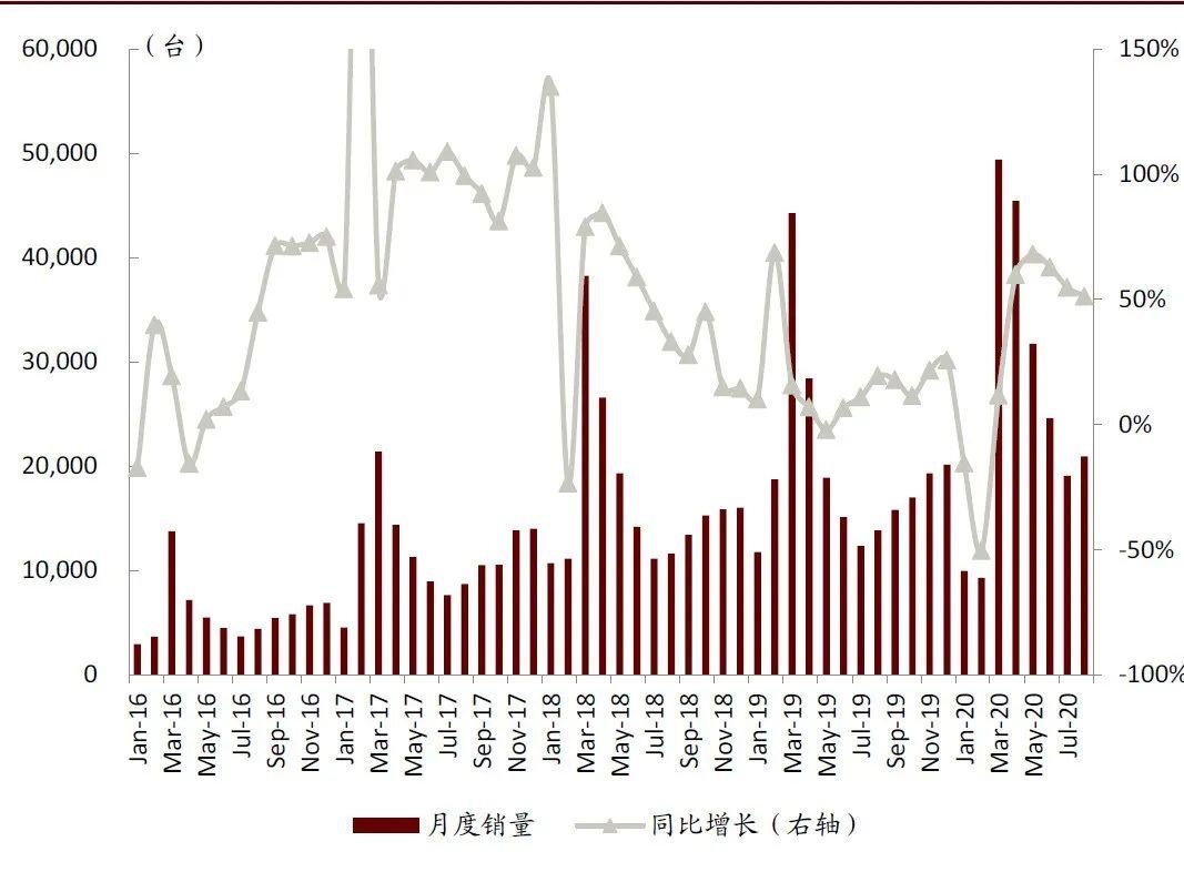 中金挖机利用指数:风光月霁,8月恢复正增长