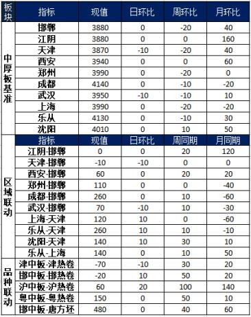 兰格中厚板周盘点(9.11):本周市场稳中趋弱 下游需求仍待释放