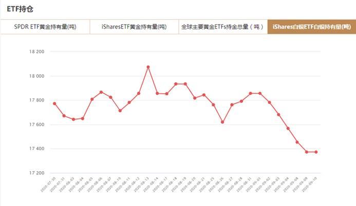 iShares白银ETF9月10日白银持有量与上一交易日持平