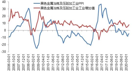 螺纹钢价格去哪儿?—看黑金行业景气度与房地产库存周期