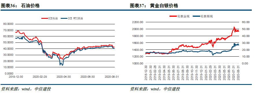 【中信建投 固定收益】一级供应稳定,二级警惕调整——中资美元债8月观察