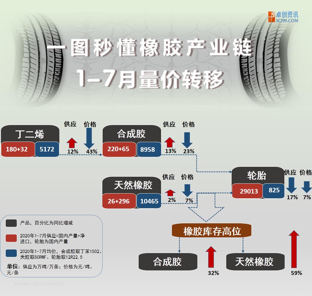 一图秒懂系列之1-8月橡胶产业链量价转移