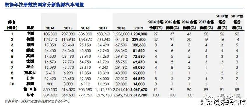 中国新能源汽车行业深度报告:新能源汽车急速狂飙