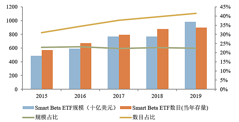 指数小讲堂 | Smart Beta与指数化投资·叁