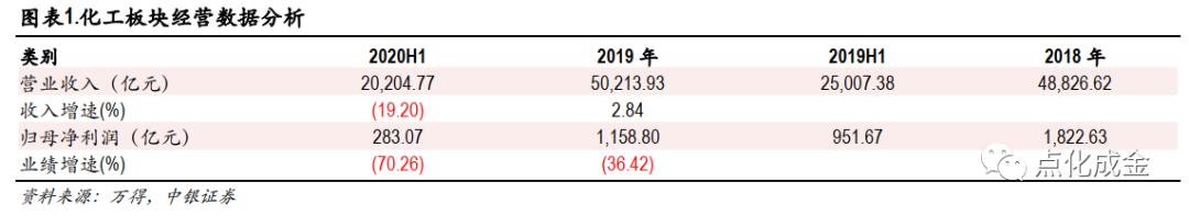 【中银化工】化工行业2020年半年报综述