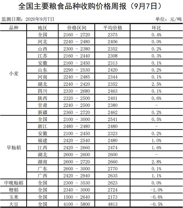 全国主要粮食品种收购价格周报(9月7日)
