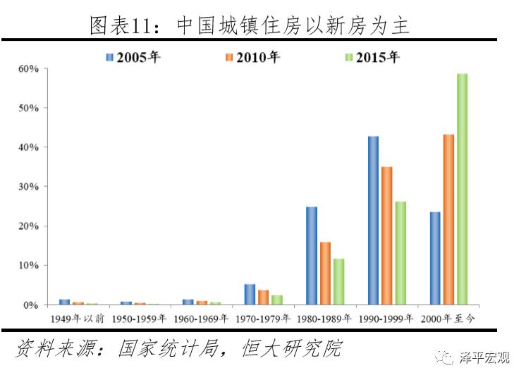 中国有多少房子?哪些地方短缺、哪些地方过剩?