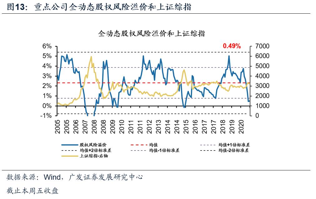 新产品【广发策略】本周A股全动态估值变化 ——广发全动态估值比较周报