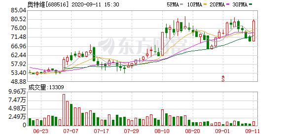 奥特维龙虎榜 营业部净买入1080.11万元