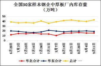 兰格调研:全国中厚板钢厂周生产情况(9.11)--指标表现良好