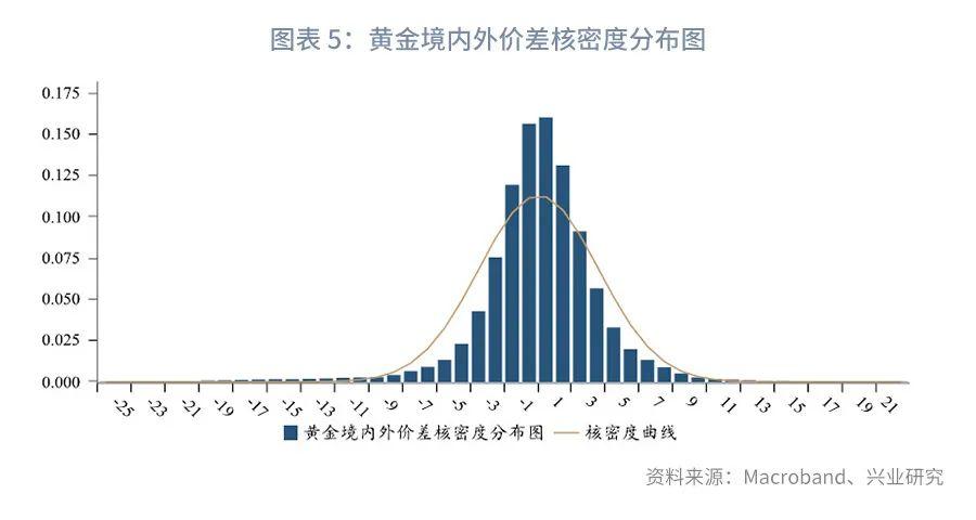 【深度推荐】黄金境内外价差交易指南