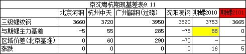 收评:11日京沈粤杭螺线钢市联播