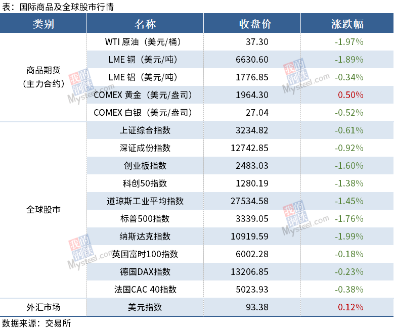 Mysteel早读:全球股市下跌,黑色期货夜盘飘绿