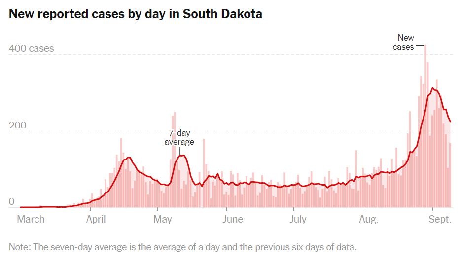 (南达科他州在摩托大会后病例出现激增。图自《纽约时报》)