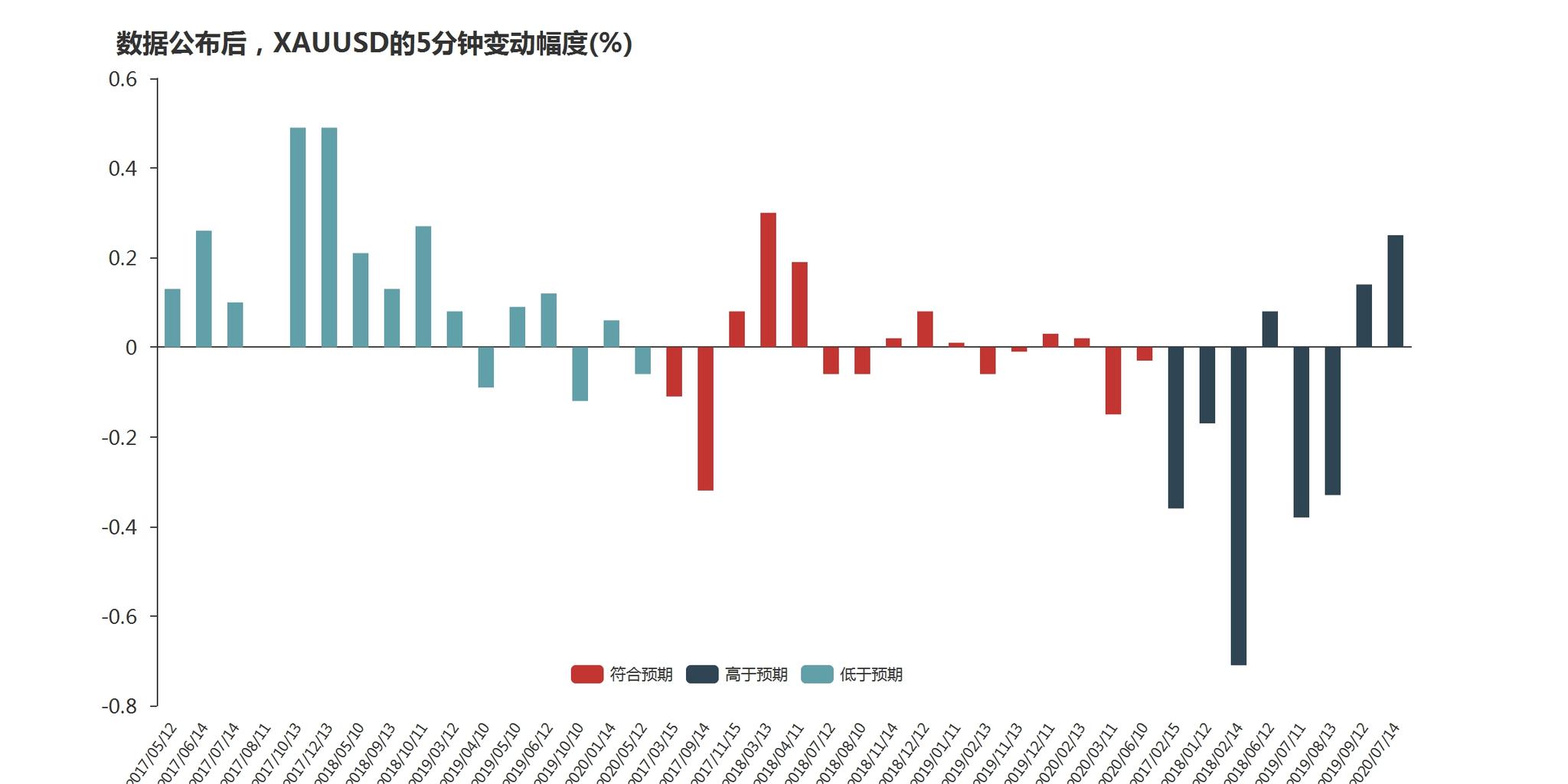 美国8月通胀数据即将出炉,黄金迎来交易机会