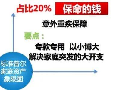 世界上最稳健的家庭资产配置:标准普尔家庭资产配置图!