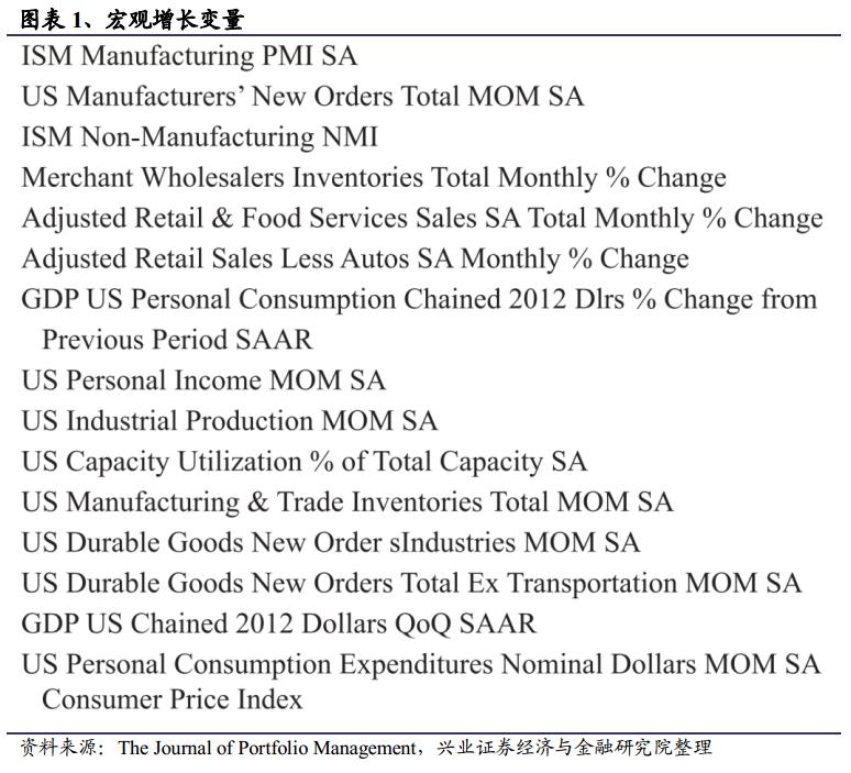 如何获取宏观经济中的风险溢价?