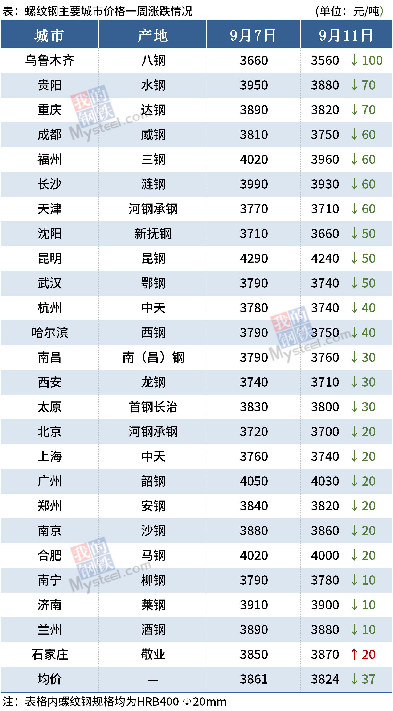 螺纹钢主要城市价格一周涨跌情况(9月11日)