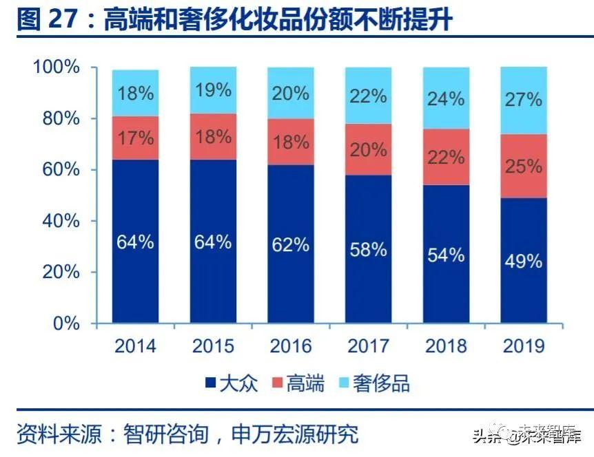 玻尿酸行业深度报告:玻尿酸产业链高景气,终端市场潜力巨大