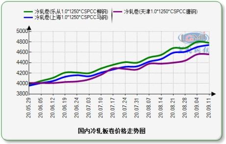 兰格冷轧板卷周盘点(9.11):市场价格持续上扬 挺价意愿偏强