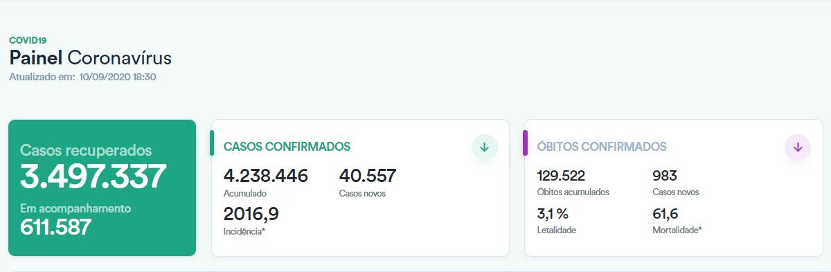巴西单日新增确诊病例逾4万例 累计逾423万例