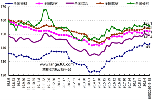 兰格预测:旺季钢市就此消沉了吗?