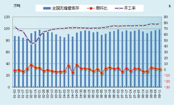兰格无缝管周盘点(9.11):管厂陆续下调  市场弱稳运行