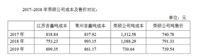"""吉鑫科技:2.44亿占款案牵出隐藏八年的关联方,曾持续向其""""输血"""""""