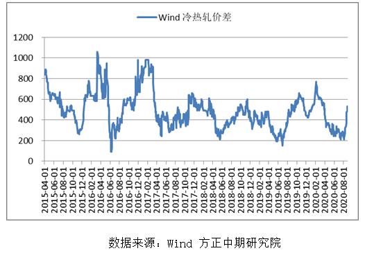 【热卷】热卷产量增加 库存持续高位