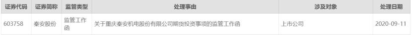 秦安股份炒期货11天狂赚3300万、5个月获利7亿 交易所监管函来了