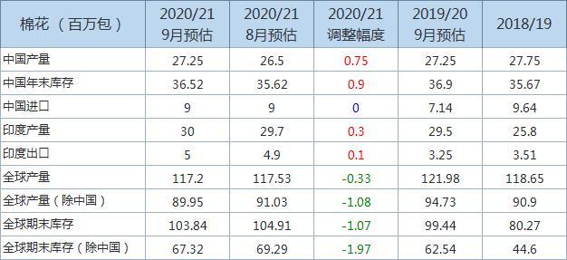 全球2020/21年度棉花年末库存预估下调 主要信息一览