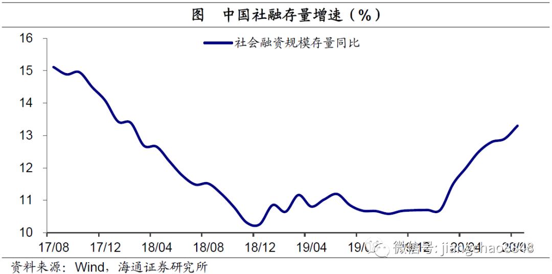 社融增速回升,经济复苏继续——8月金融数据点评(海通宏观 应镓娴)