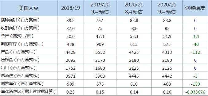 2020/21年度美豆年末库存和产量预估下调,主要信息一览