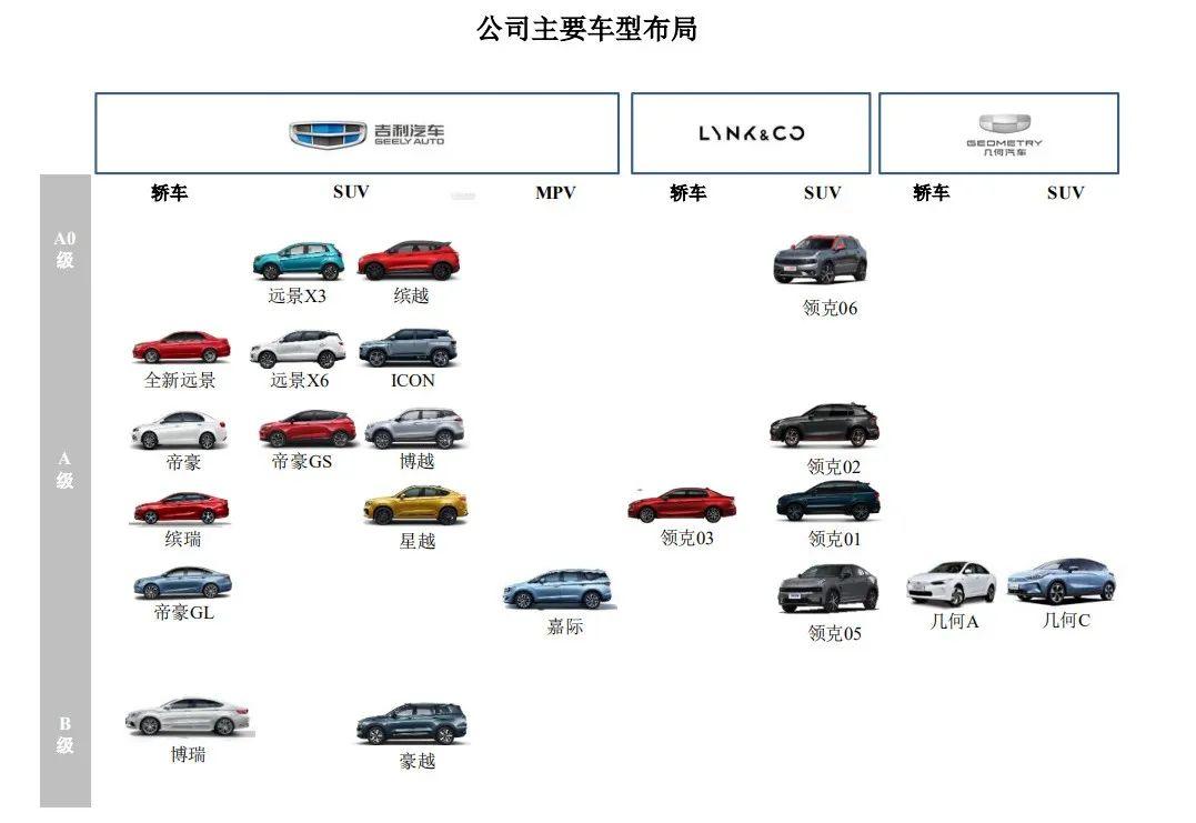 吉利汽车毛利率连年下滑资金需求大,李书福持股被稀