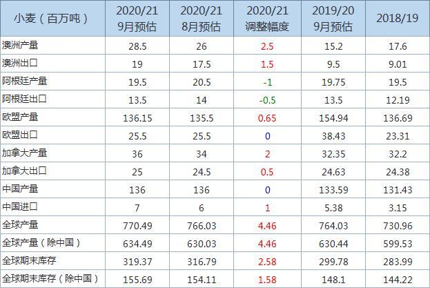 全球2020/21年度小麦年末库存预估上调,主要信息一览