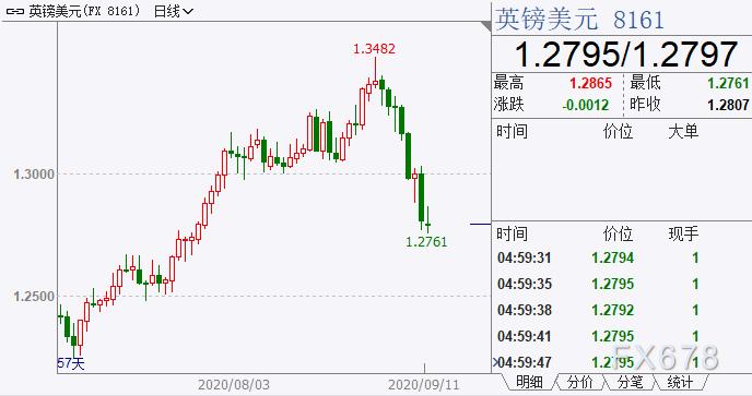 """外汇周评:拉加德避打汇率战,欧元收高;英国""""耍横"""",英镑创3月中旬以来最大周阴线"""