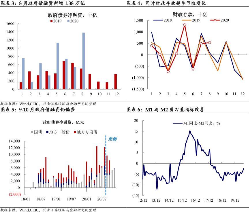 【兴证固收.利率】如何理解社融与M2增速的背离?——8月金融数据点评