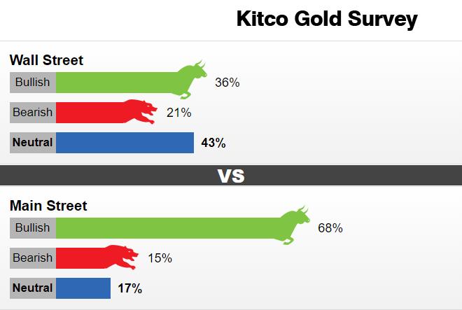 Kitco黄金调查:散户投资者看涨情绪骤然升温 兴奋情绪一触即发黄金爆发可期?