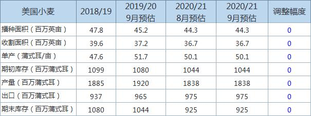 2020/21年度美麦年末库存预估持平,小麦主要信息一览
